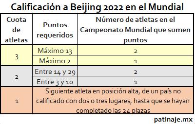 Calificación a Olimpiadas de Invierno, Beijing 2022. Patinaje.mx